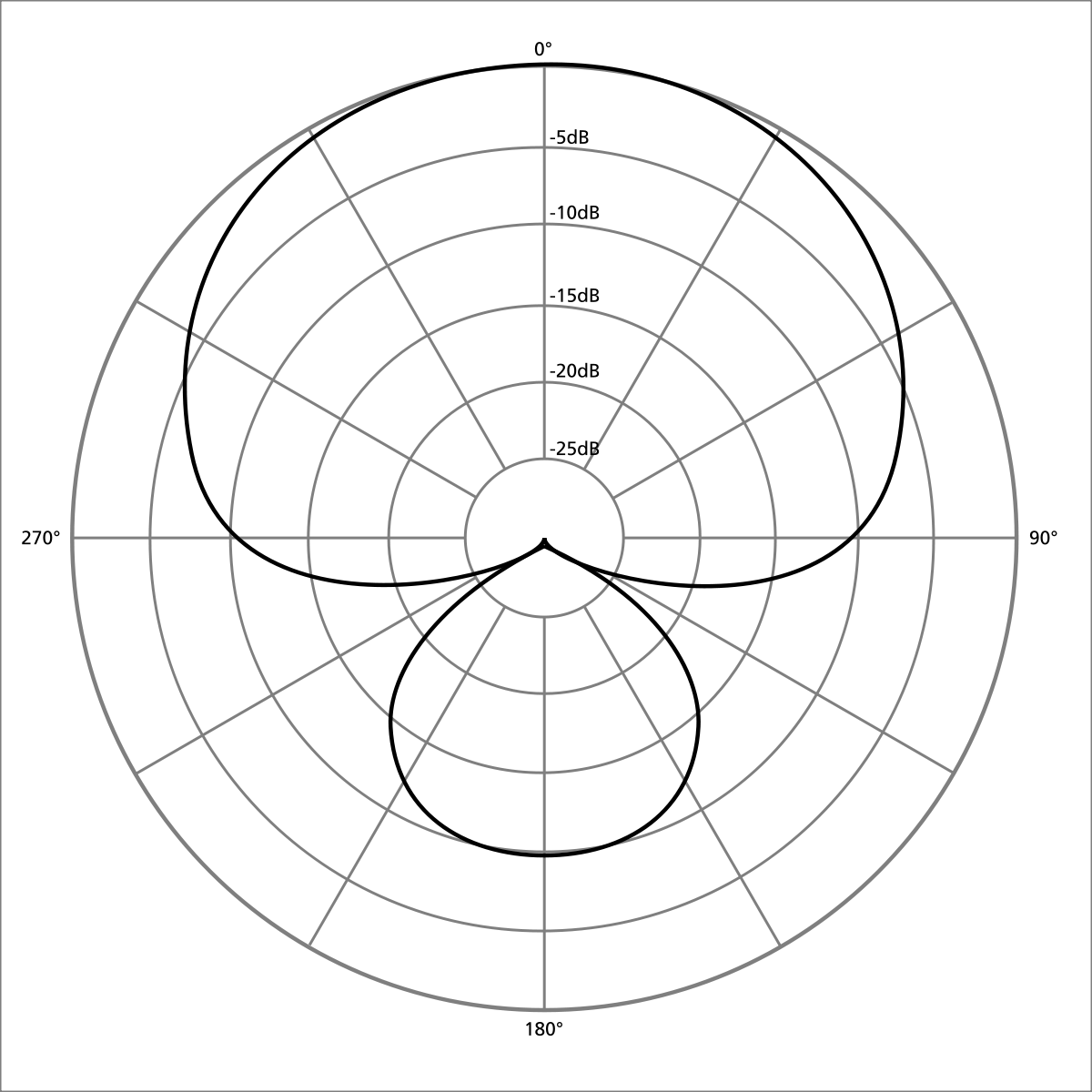 1200px-Polar_pattern_supercardioid